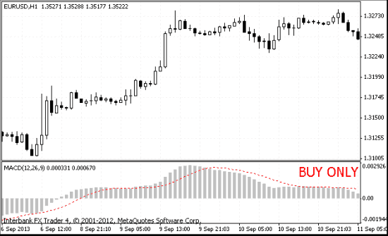 MACD external filter indicator on eurusd mt4 chart buy only state