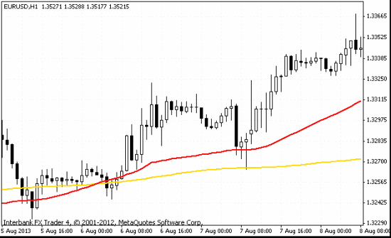 Moving Average 50 and 200 on eurusd mt4 chart