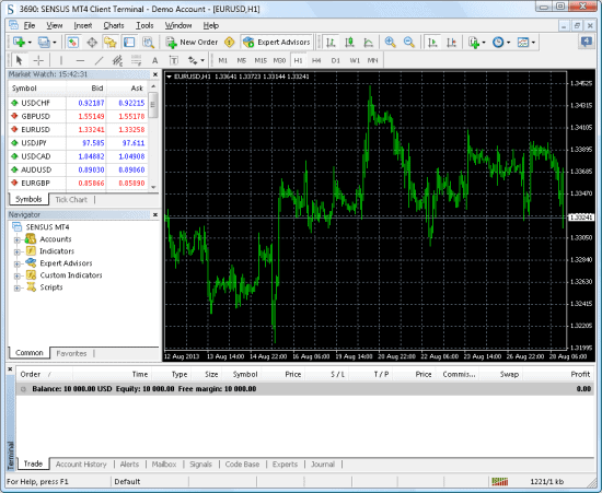 MT4 window with eurusd chart