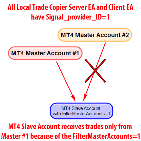MT4 Master account filtered