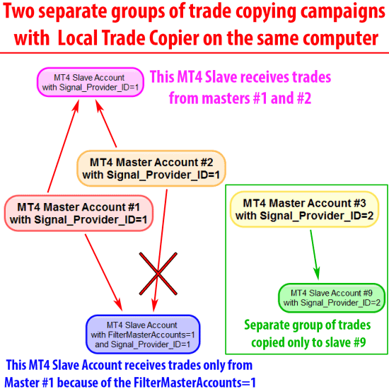 Two separate Forex trade copying groups