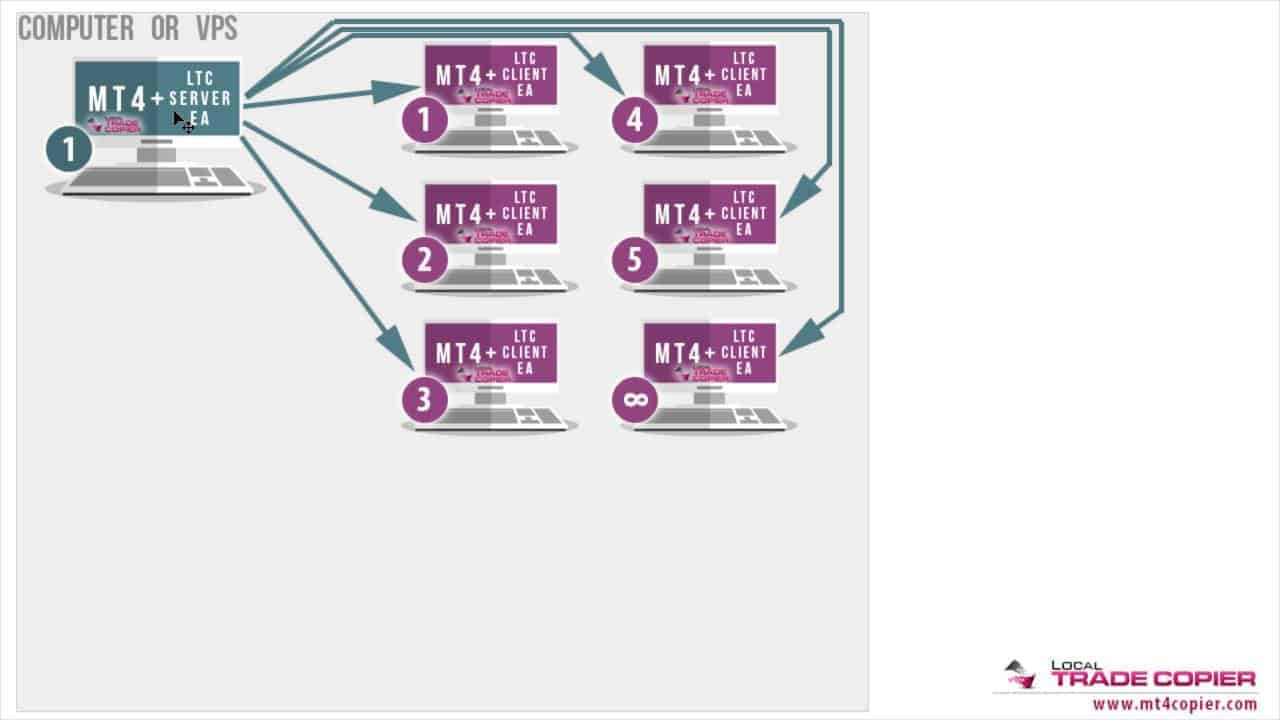 Forex copier multi account crack