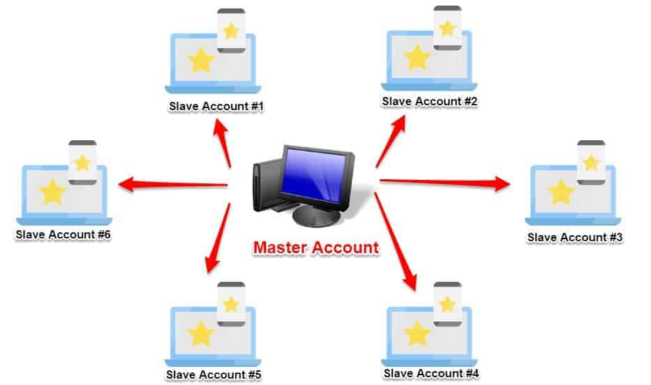 Forex copier multi account grafik instaforex indonesia